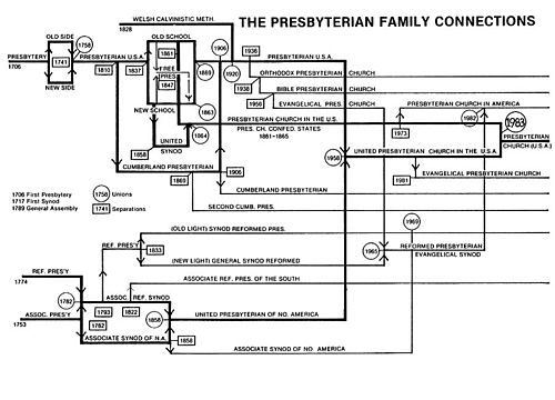 Presbyterian_Family_Connections